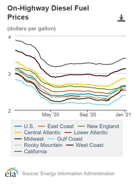 Diesel Fuel Prices trend 2021
